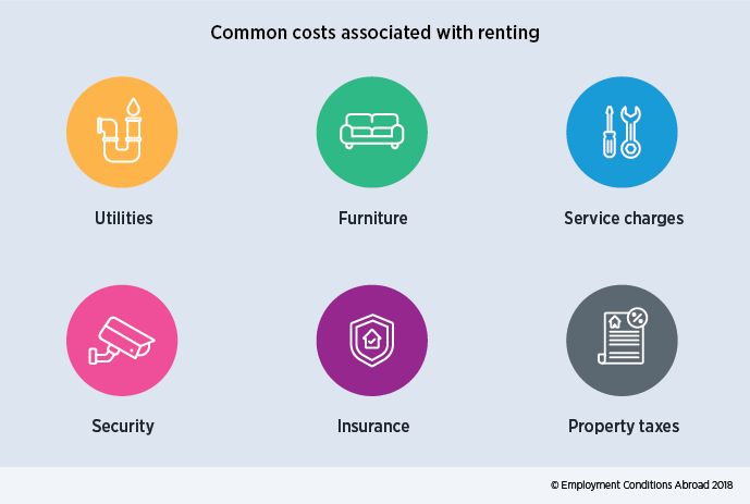 Additional accommodation costs associated with renting