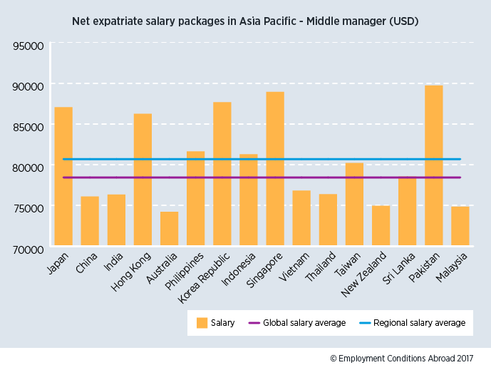 Net expat salary packages - Asia Pac