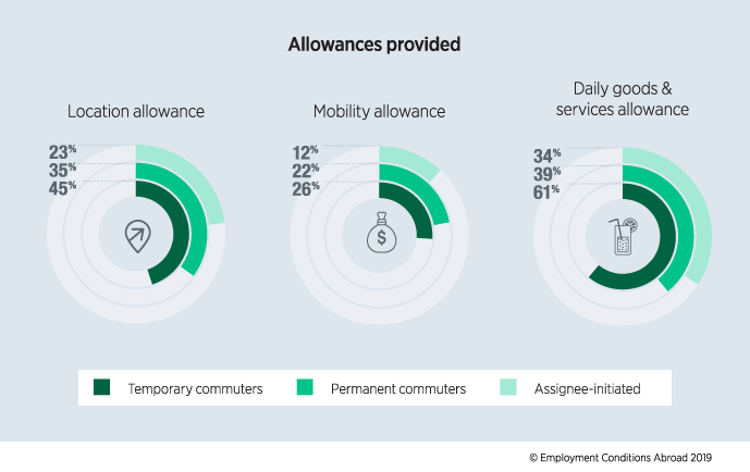 Allowances provided on commuter assignments