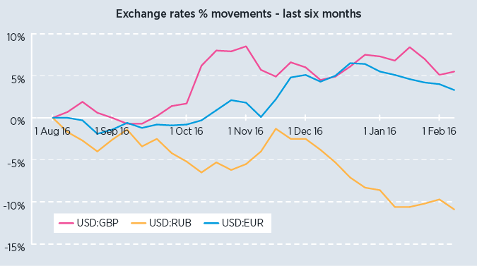 Chart showing movements of EUR, GBP AND RUB against the US Dollar in the past 6 months