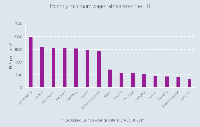 Monthly minimum wage rates across the EU
