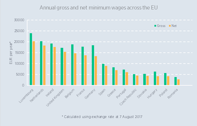 Annual gross and net minimum wages across the EU