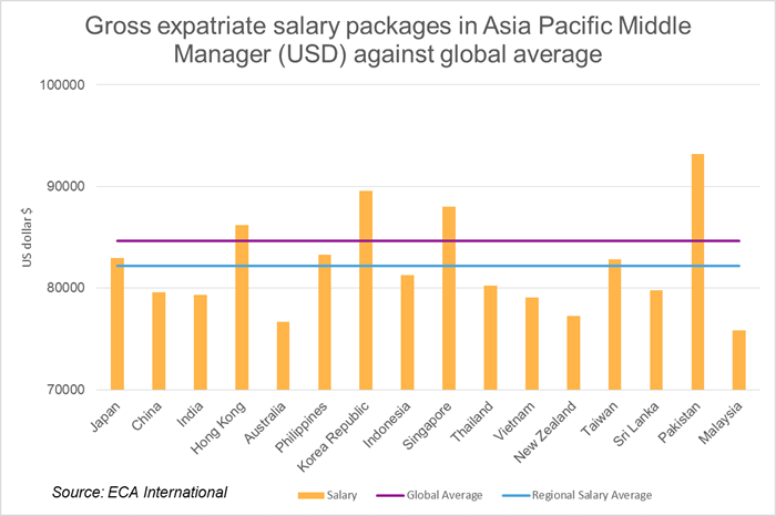 Cost Of Total Expatriate Pay Package In China Second Highest In Asia