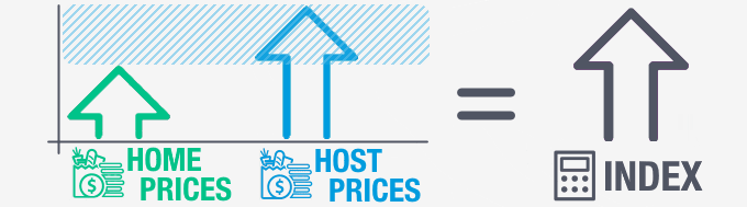 If the pricesin the host location increase more than in the home location the index will increase.