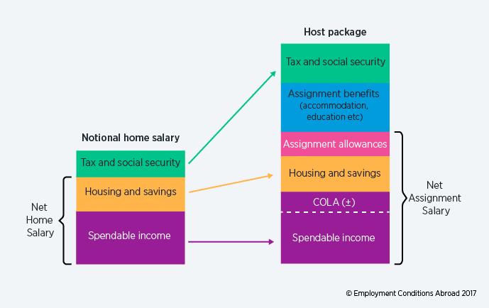 Mobility Basics – The home-based approach - ECA International