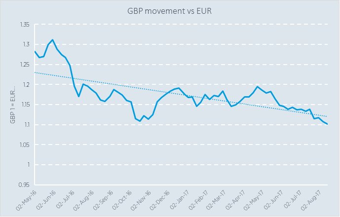 GBP movement vs EUR