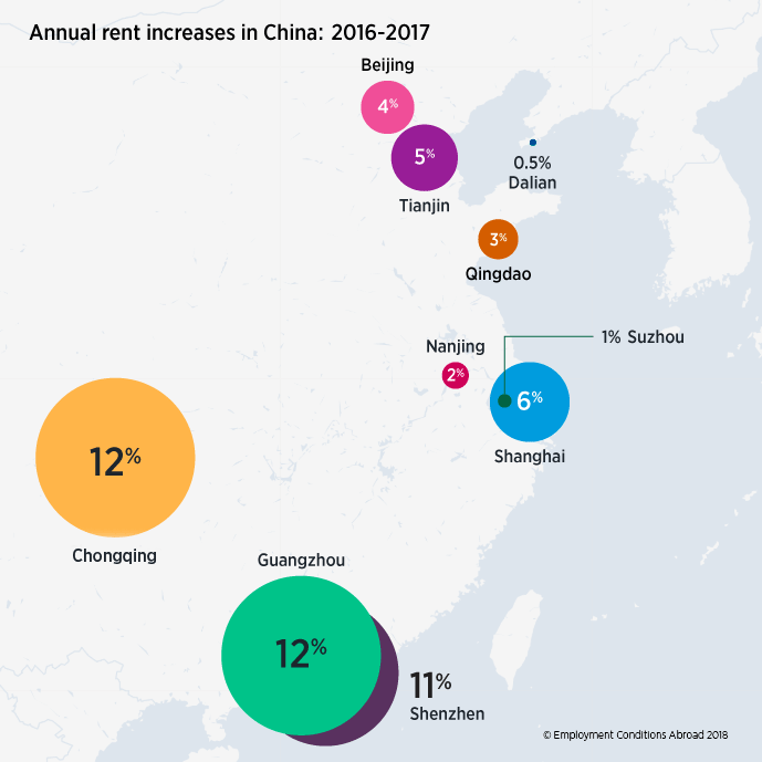Rental increases in China