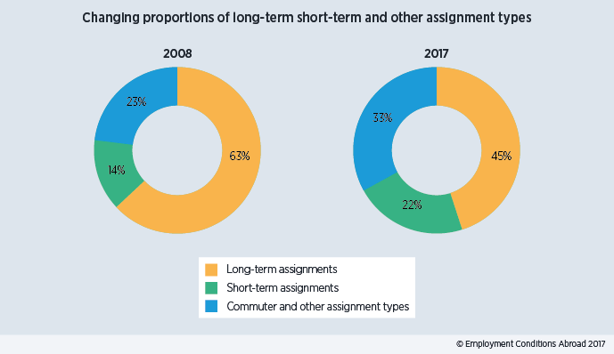 Pie chart showing a rise in the use of short-term and alternative assignment types since 2008