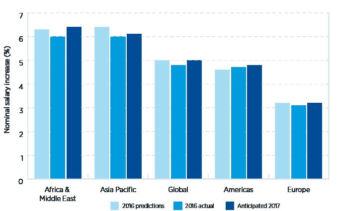 Salary Trends Survey 2016/17 - ECA International