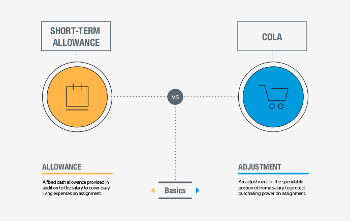 Short-term allowance vs COLA