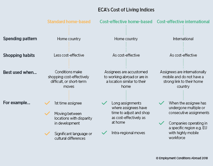Getting the most from your cost of living index - ECA International