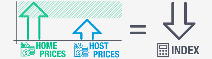 If the prices in the host location increase less than in the home location, the index will decrease.